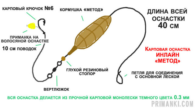 Как правильно собрать фидерную снасть для начинающих, виды фидерной оснастки
