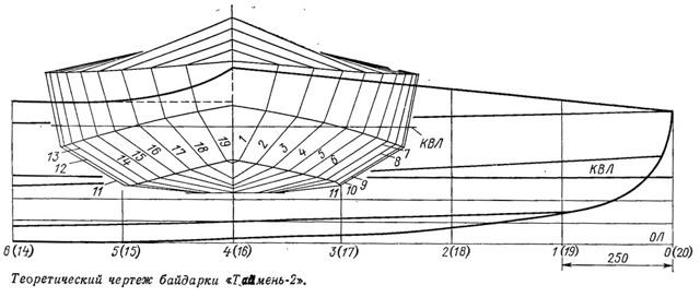 Каяк своими руками из фанеры, стеклоткани: этапы постройки, испытания
