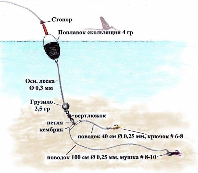 Как правильно привязать поплавок к леске (фото и видео)