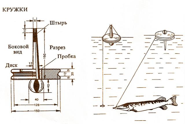 Снасти для ловли щуки: на спиннинг, поплавочную удочку, кружки