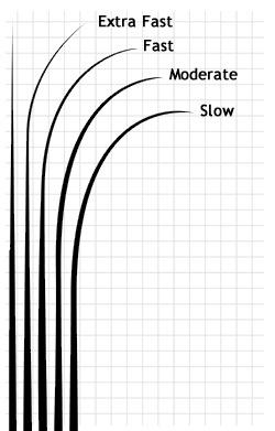 Как выбрать спиннинг на щуку, советы для выбора спиннинга