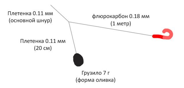 Отводной поводок : монтаж, как привязать, московская оснастка