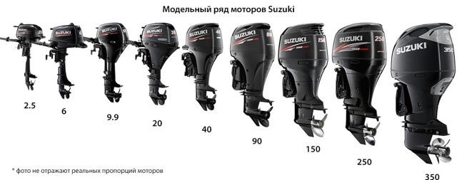Российские лодочные моторы, характеристики и обзор лучших моделей