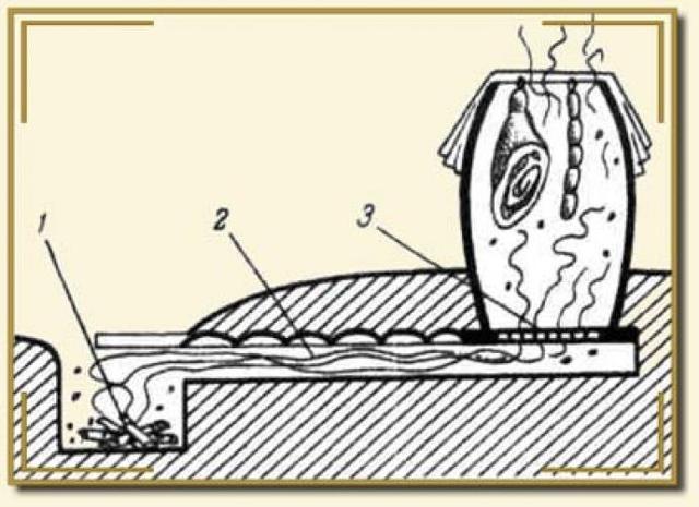 Как сделать коптилку для рыбы своими руками, фото чертежей