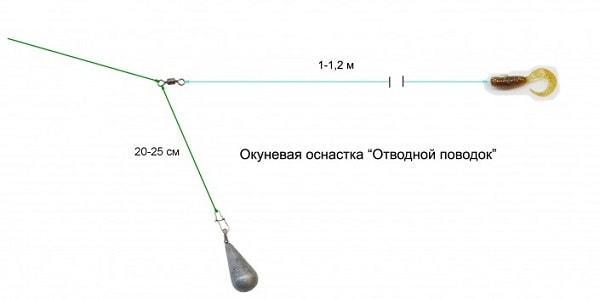 Ловля окуня на съедобную резину: виды, техника ловли, плюсы и минусы