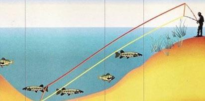 Спиннинговые проводки, их способы и методы, техника ловли спиннингом