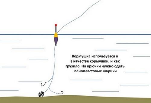 Поплавочная удочка с кормушкой: на карася и карпа