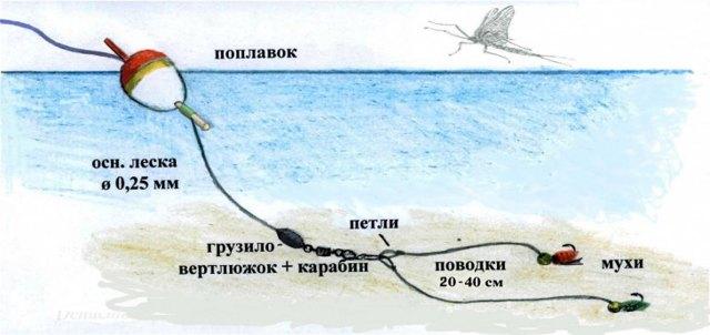 Зимняя поплавочная удочка: виды, техника ловли, как собрать оснастка