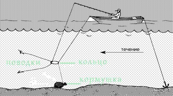 Ловля леща на кольцо с лодки, монтаж оснастки, видео урок