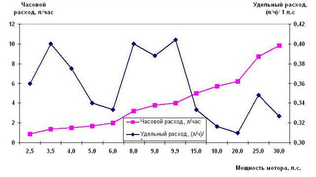 Расход топлива лодочных моторов: таблица раслода, как выбрать