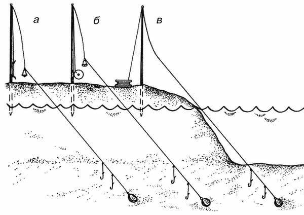 Поводок для ловли сома своими руками, выбор правильных материалов