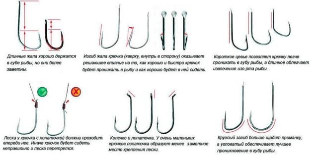 Размеры рыболовных крючков по номерам и классификации