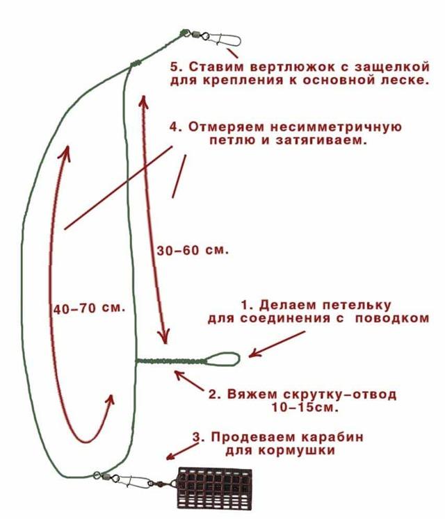 Фидер: типы монтажа, виды оснасток, асимметричная петля, монтаж оснастки Гарднера