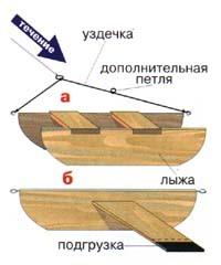 Как сделать кораблик для рыбалки своими руками, чертежи и способы изготовления
