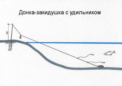 Как сделать закидушку для рыбалки своими руками