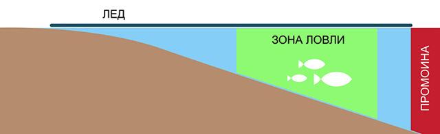 Ловля голавля зимой: на мормышку, балансир и блесну, ловля на реке